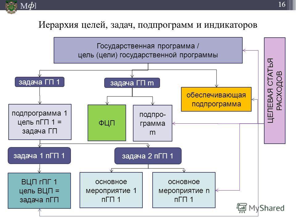 М ] ф 16 Иерархия целей, задач, подпрограмм и индикаторов Государственная программа / цель (цели) государственной программы подпрограмма 1 цель пГП 1 = задача ГП обеспечивающая подпрограмма подпро- грамма m ФЦП задача ГП 1 задача ГП m задача 1 пГП 1