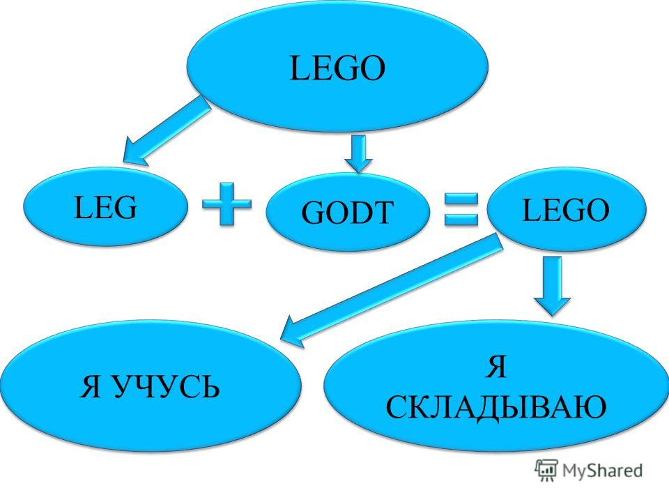 LEGO GODT Я СКЛАДЫВАЮ Я УЧУСЬ LEGO LEG