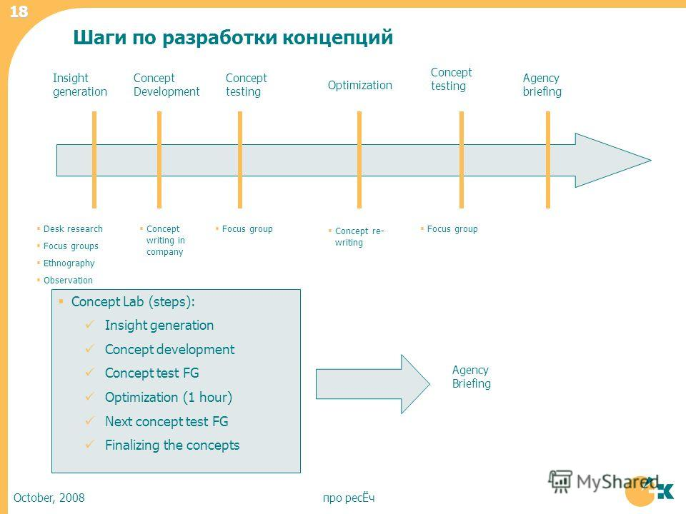 October, 2008про ресЁч 18 Insight generation Concept Development Concept testing Optimization Concept testing Desk research Focus groups Ethnography Observation Concept writing in company Focus group Concept re- writing Agency briefing Concept Lab (s