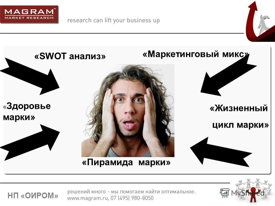 6 НП «ОИРОМ» « Здоровье марки» «SWOT анализ» «Пирамида марки» «Маркетинговый микс» «Жизненный цикл марки»