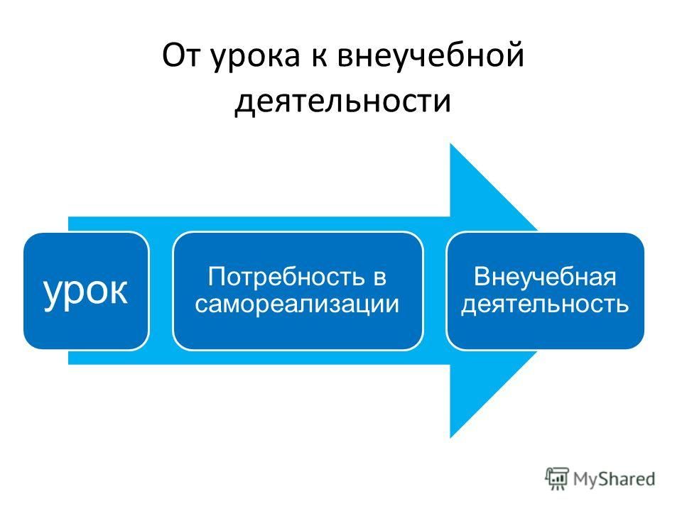 От урока к внеучебной деятельности урок Потребность в самореализации Внеучебная деятельность