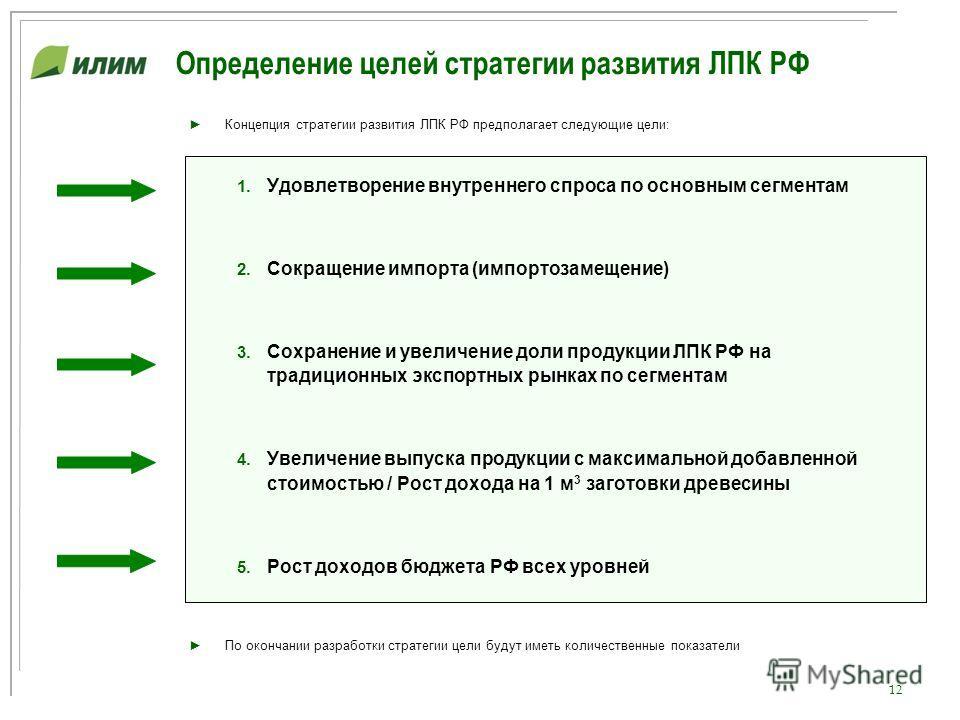 12 Определение целей стратегии развития ЛПК РФ Концепция стратегии развития ЛПК РФ предполагает следующие цели: 1. Удовлетворение внутреннего спроса по основным сегментам 2. Сокращение импорта (импортозамещение) 3. Сохранение и увеличение доли продук