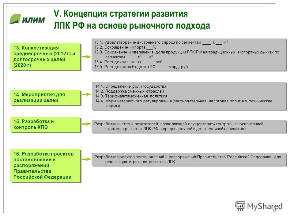 15 V. Концепция стратегии развития ЛПК РФ на основе рыночного подхода 14. Мероприятия для реализации целей 14.1. Определение роли государства 14.2. Поддержка смежных отраслей 14.3. Тарифная/таможенная политика 14.4. Меры нетарифного регулирования (за