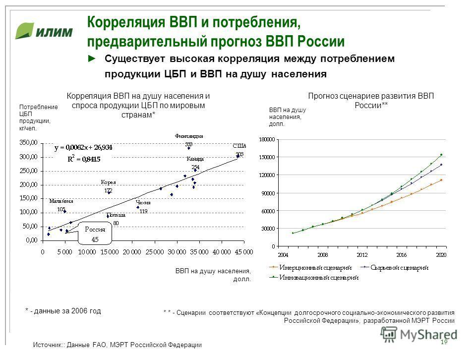 19 Корреляция ВВП и потребления, предварительный прогноз ВВП России Источник:: Данные FAO, МЭРТ Российской Федерации ВВП на душу населения, долл. Потребление ЦБП продукции, кг/чел. Существует высокая корреляция между потреблением продукции ЦБП и ВВП
