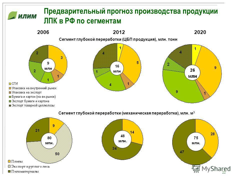 22 Предварительный прогноз производства продукции ЛПК в РФ по сегментам Сегмент глубокой переработки (ЦБП продукция), млн. тонн Сегмент глубокой переработки (механическая переработка), млн. м 3 200620122020