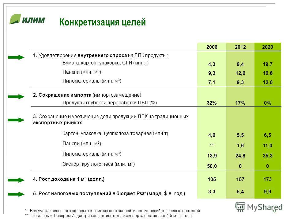 25 Конкретизация целей * - Без учета косвенного эффекта от смежных отраслей и поступлений от лесных платежей ** - По данным Леспром Индастри консалтинг объем экспорта составляет 1.5 млн. тонн. 200620122020 1. Удовлетворение внутреннего спроса на ЛПК