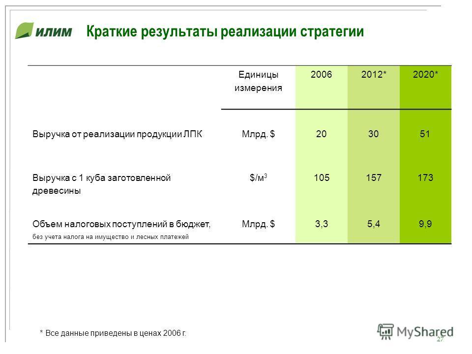 27 Краткие результаты реализации стратегии * Все данные приведены в ценах 2006 г. Единицы измерения 20062012*2020* Выручка от реализации продукции ЛПКМлрд. $203051 Выручка с 1 куба заготовленной древесины $/м 3 105157173 Объем налоговых поступлений в