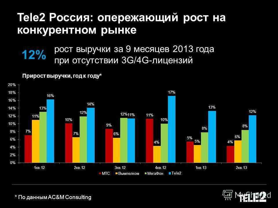 Tele2 Россия: опережающий рост на конкурентном рынке Прирост выручки, год к году* рост выручки за 9 месяцев 2013 года при отсутствии 3G/4G-лицензий 12% * По данным AC&M Consulting