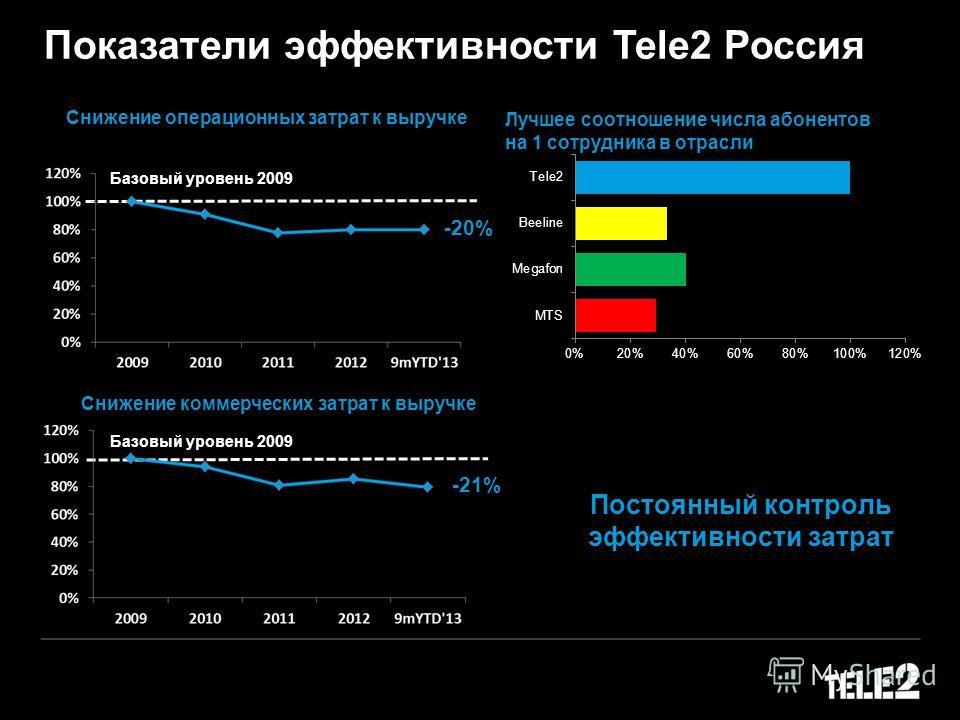 Показатели эффективности Теlе2 Россия Лучшее соотношение числа абонентов на 1 сотрудника в отрасли Постоянный контроль эффективности затрат Снижение коммерческих затрат к выручке Снижение операционных затрат к выручке Базовый уровень 2009 -20% -21%
