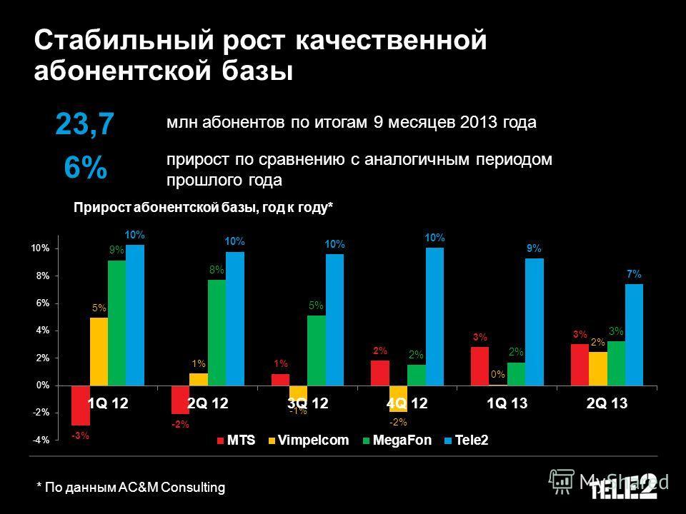 * По данным AC&M Consulting Прирост абонентской базы, год к году* Стабильный рост качественной абонентской базы 23,7 млн абонентов по итогам 9 месяцев 2013 года 6% прирост по сравнению с аналогичным периодом прошлого года