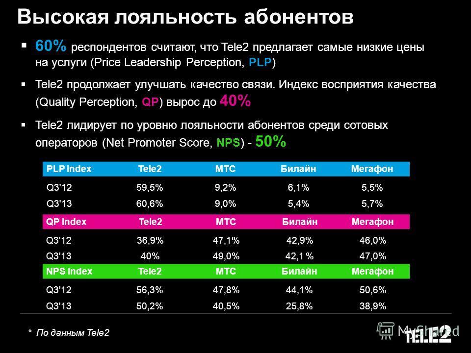 Высокая лояльность абонентов 60% респондентов считают, что Tele2 предлагает самые низкие цены на услуги (Price Leadership Perception, PLP) Tele2 продолжает улучшать качество связи. Индекc восприятия качества (Quality Perception, QP) вырос до 40% Tele