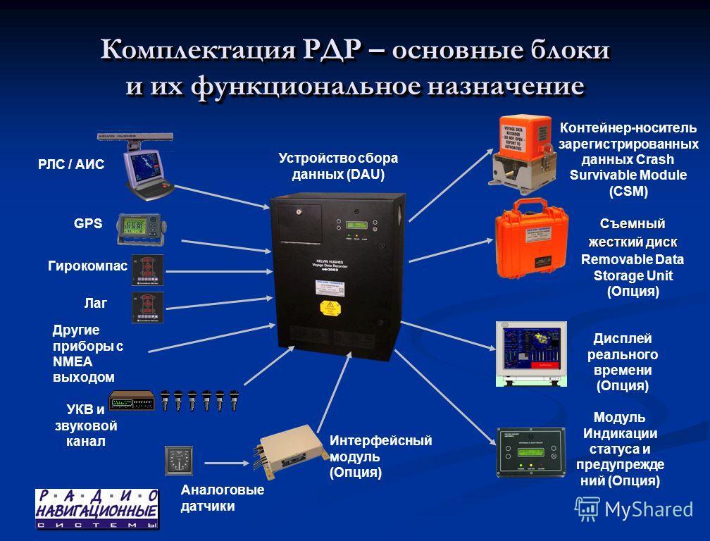 Комплектация РДР – основные блоки и их функциональное назначение Устройство сбора данных (DAU) Интерфейсный модуль (Опция) Аналоговые датчики РЛС / АИС Лаг GPS УКВ и звуковой канал Контейнер-носитель зарегистрированных данных Crash Survivable Module