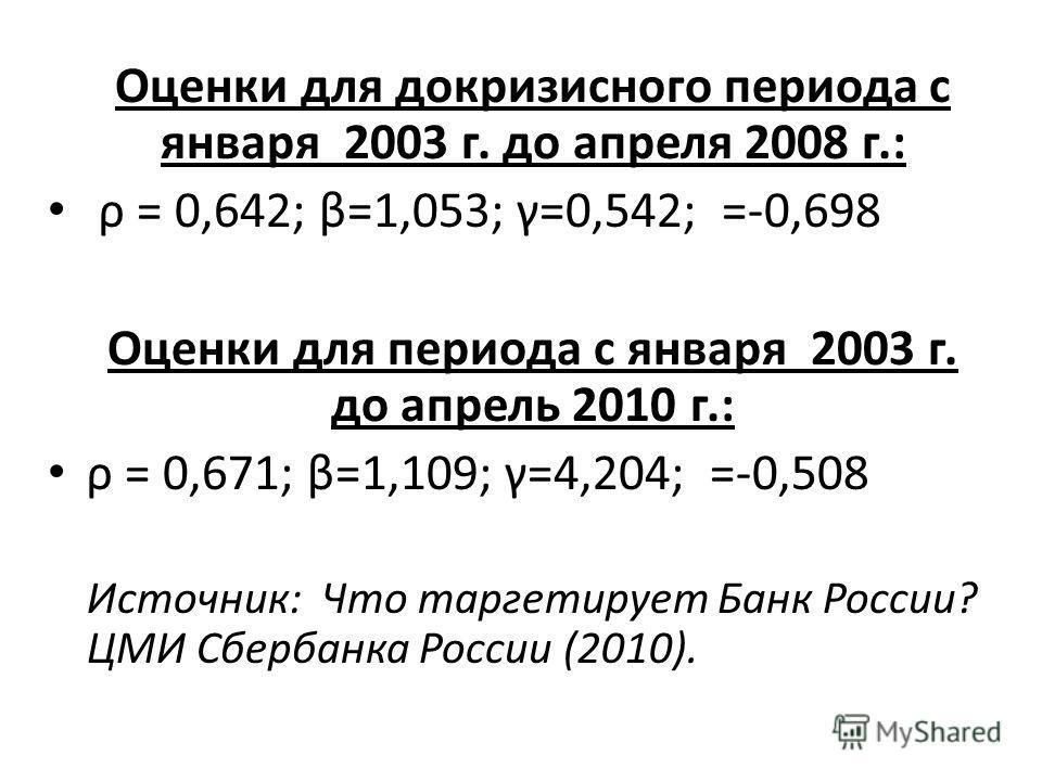 Оценки для докризисного периода с января 2003 г. до апреля 2008 г.: ρ = 0,642; β=1,053; γ=0,542; =-0,698 Оценки для периода с января 2003 г. до апрель 2010 г.: ρ = 0,671; β=1,109; γ=4,204; =-0,508 Источник: Что таргетирует Банк России? ЦМИ Сбербанка