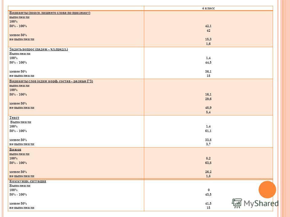4 класс Варианты (поиск лишнего слова по признаку) выполнили 100% 50% - 100% менее 50% не выполнили 42,1 42 15,3 1,6 Задать вопрос (падеж – чл.предл.) Выполнили 100% 50% - 100% менее 50% не выполнили 1,4 44,5 36,1 18 Варианты слов (один морф. состав