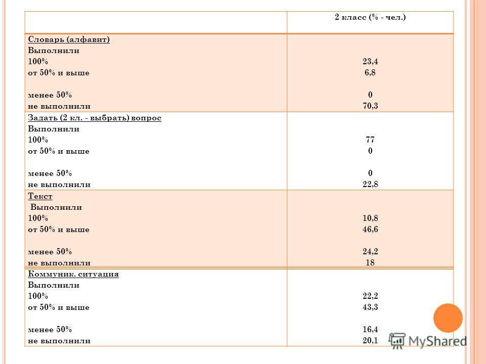 2 класс (% - чел.) Словарь (алфавит) Выполнили 100% от 50% и выше менее 50% не выполнили 23,4 6,8 0 70,3 Задать (2 кл. - выбрать) вопрос Выполнили 100% от 50% и выше менее 50% не выполнили 77 0 0 22,8 Текст Выполнили 100% от 50% и выше менее 50% не в