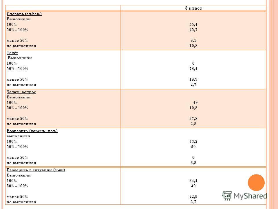 3 класс Словарь (алфав.) Выполнили 100% 50% - 100% менее 50% не выполнили 55,4 25,7 8,1 10,8 Текст Выполнили 100% 50% - 100% менее 50% не выполнили 0 78,4 18,9 2,7 Задать вопрос Выполнили 100% 50% - 100% менее 50% не выполнили 49 10,8 37,8 2,8 Возраз