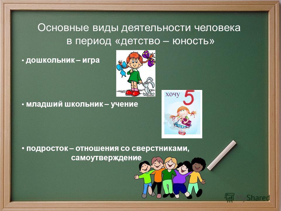 Основные виды деятельности человека в период «детство – юность» дошкольник – игра младший школьник – учение подросток – отношения со сверстниками, самоутверждение