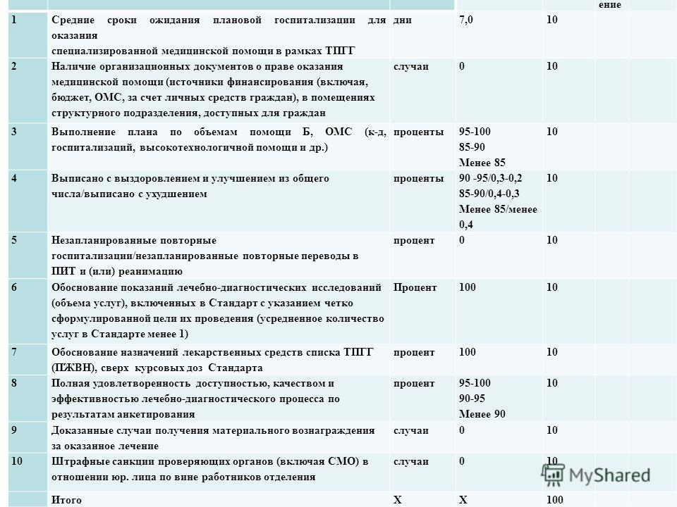 Наименование показателя Единица измерения Годовой план Факт за период____ Значениебал знач ение бал 1 Средние сроки ожидания плановой госпитализации для оказания специализированной медицинской помощи в рамках ТПГГ дни7,010 2 Наличие организационных д