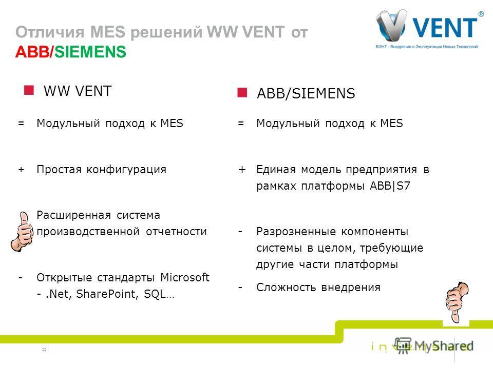 22 Отличия MES решений WW VENT от ABB/SIEMENS WW VENT = Модульный подход к MES + Простая конфигурация + Расширенная система производственной отчетности -Открытые стандарты Microsoft -.Net, SharePoint, SQL… ABB/SIEMENS = Модульный подход к MES +Единая