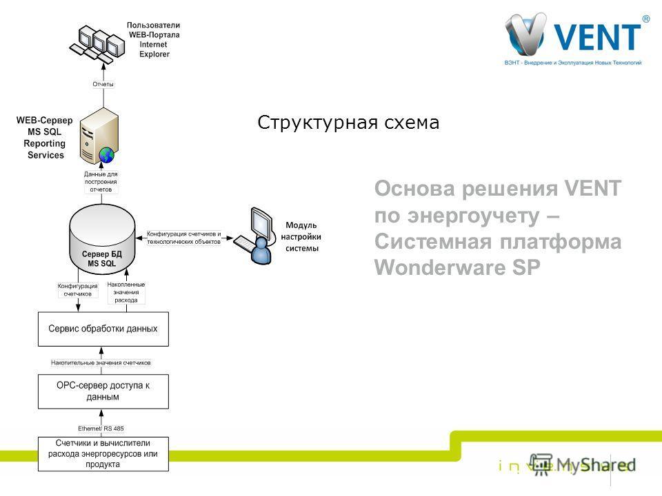 Структурная схема 9 Основа решения VENT по энергоучету – Системная платформа Wonderware SP