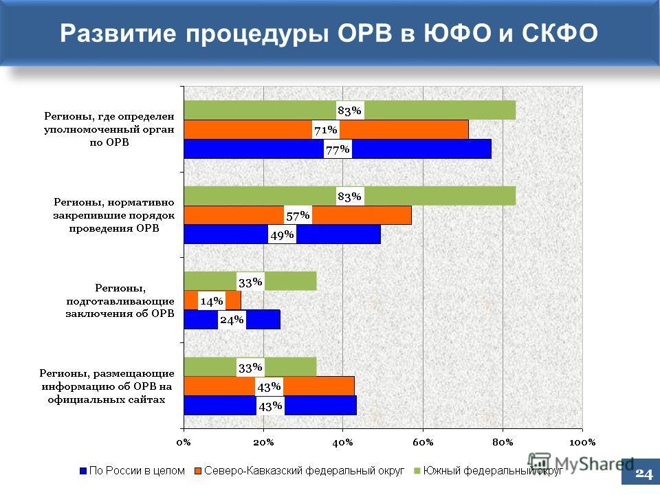 24 Развитие процедуры ОРВ в ЮФО и СКФО