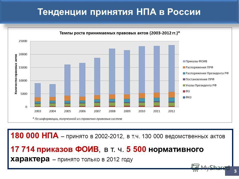 180 000 НПА – принято в 2002-2012, в т.ч. 130 000 ведомственных актов 17 714 приказов ФОИВ, в т. ч. 5 500 нормативного характера – принято только в 2012 году 3 Тенденции принятия НПА в России