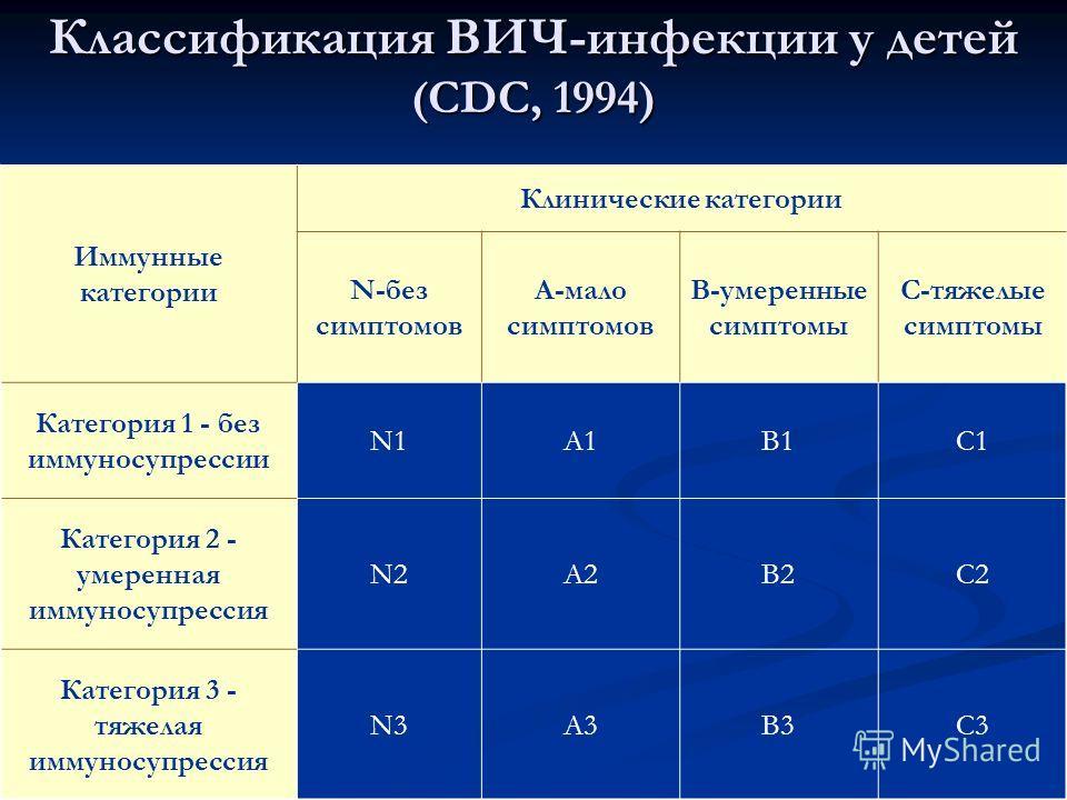 Классификация ВИЧ-инфекции у детей (CDC, 1994) Иммунные категории Клинические категории N-без симптомов A-мало симптомов B-умеренные симптомы C-тяжелые симптомы Категория 1 - без иммуносупрессии N1A1B1C1 Категория 2 - умеренная иммуносупрессия N2A2B2