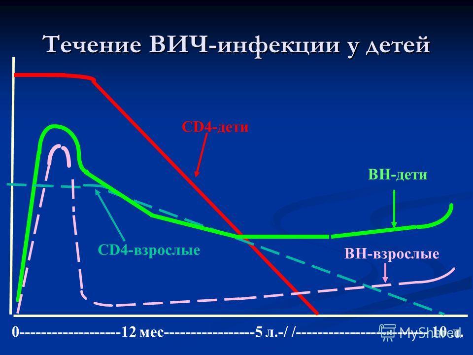 CD4-взрослые CD4-дети ВН-взрослые ВН-дети 0-------------------12 мес-----------------5 л.-/ /------------------------- 10 л. Течение ВИЧ-инфекции у детей