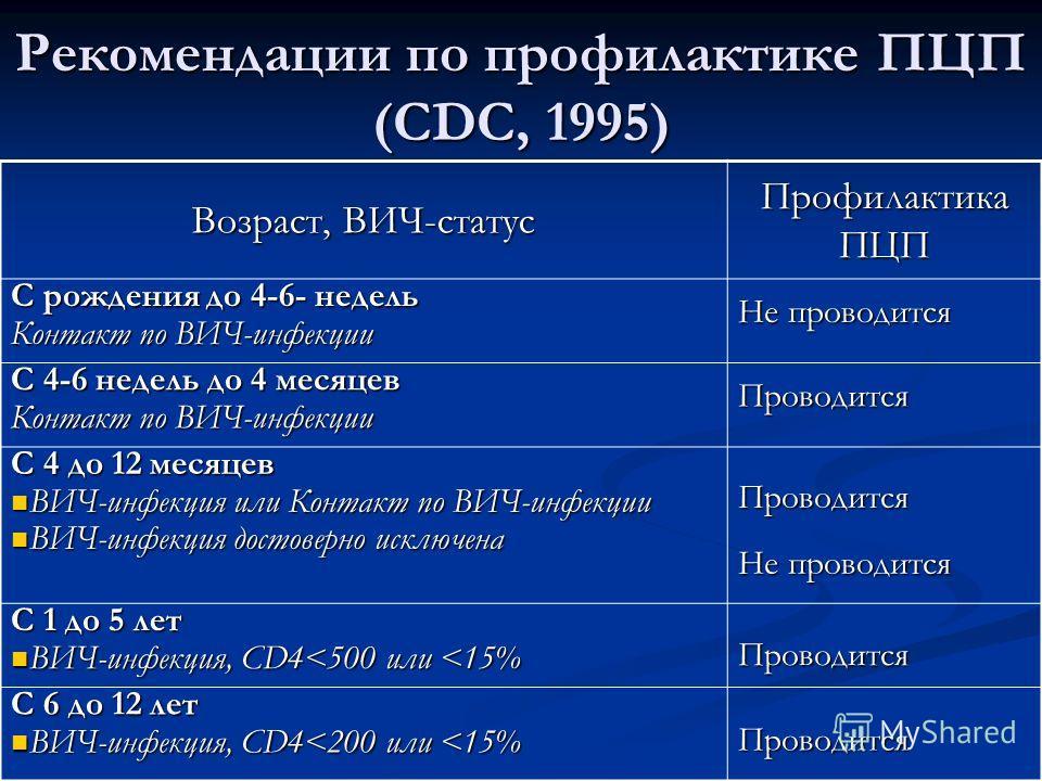 Рекомендации по профилактике ПЦП (CDC, 1995) Возраст, ВИЧ-статус Профилактика ПЦП С рождения до 4-6- недель Контакт по ВИЧ-инфекции Не проводится С 4-6 недель до 4 месяцев Контакт по ВИЧ-инфекции Проводится С 4 до 12 месяцев ВИЧ-инфекция или Контакт