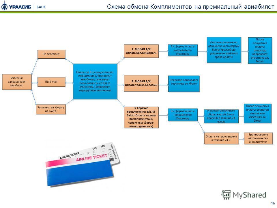 Схема обмена Комплиментов на премиальный авиабилет 16 17
