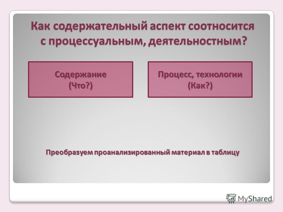 Как содержательный аспект соотносится с процессуальным, деятельностным? Содержание(Что?) Процесс, технологии (Как?) Преобразуем проанализированный материал в таблицу