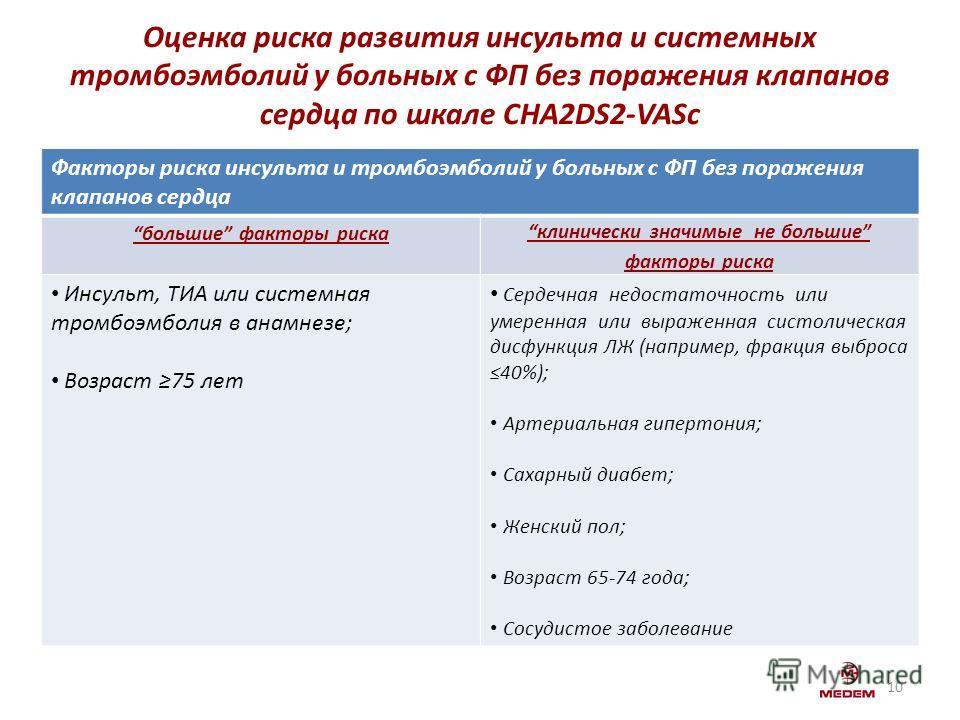 Оценка риска развития инсульта и системных тромбоэмболий у больных с ФП без поражения клапанов сердца по шкале CHA2DS2-VASc 10 Факторы риска инсульта и тромбоэмболий у больных с ФП без поражения клапанов сердца большие факторы риска клинически значим