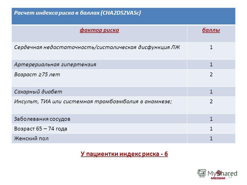 11 У пациентки индекс риска - 6 Расчет индекса риска в баллах (CHA2DS2VASc) фактор рискабаллы Сердечная недостаточность/систолическая дисфункция ЛЖ1 Артерериальная гипертензия1 Возраст 75 лет2 Сахарный диабет1 Инсульт, ТИА или системная тромбоэмболия