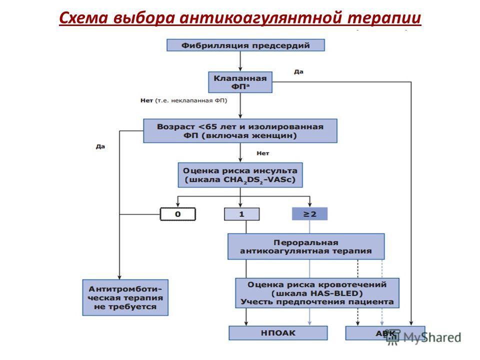 Схема выбора антикоагулянтной терапии 12