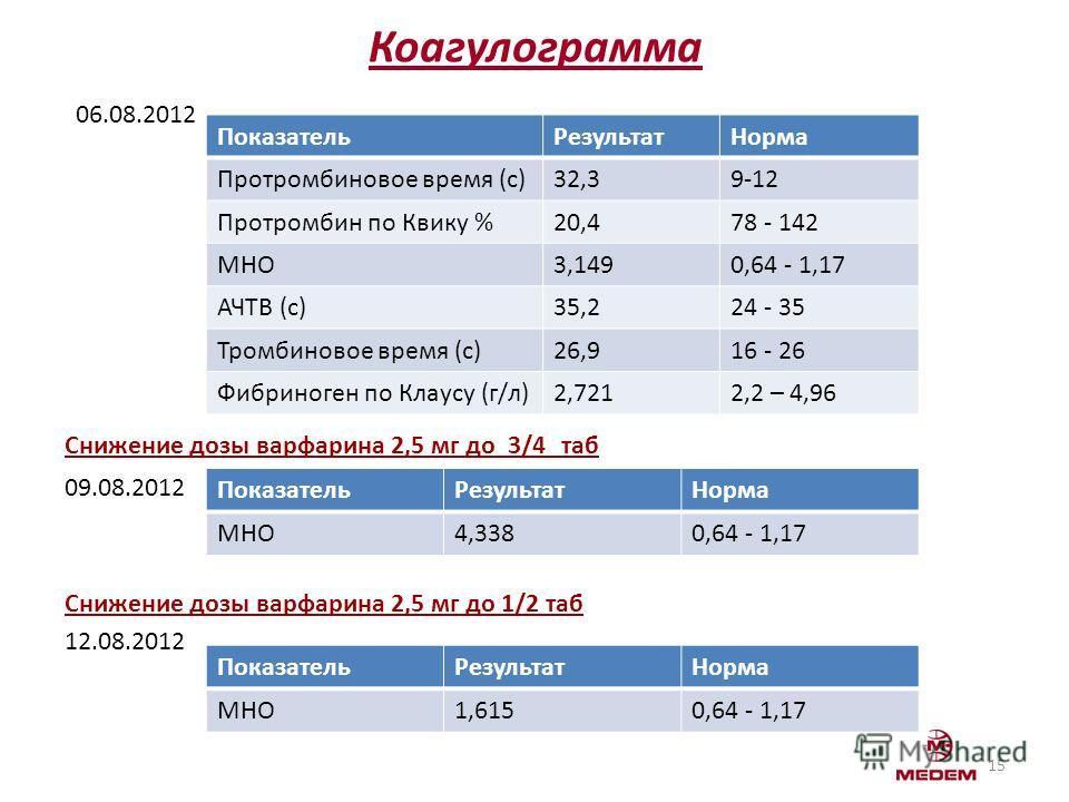Снижение дозы варфарина 2