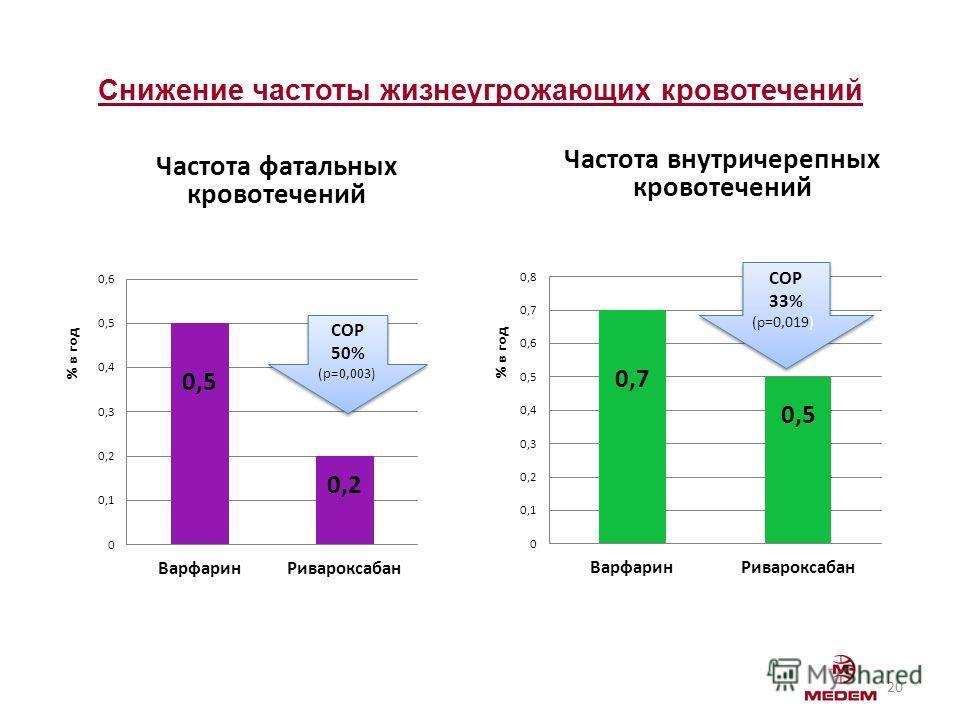 Снижение частоты жизнеугрожающих кровотечений Частота фатальных кровотечений Частота внутричерепных кровотечений 20