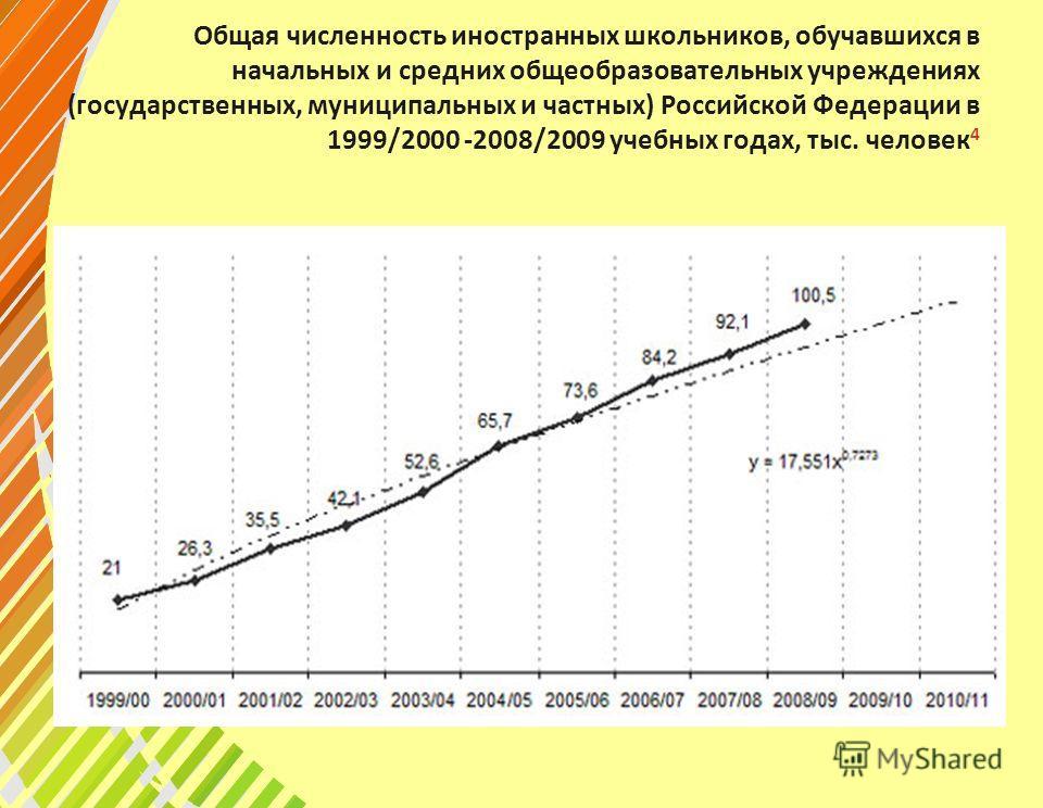 Общая численность иностранных школьников, обучавшихся в начальных и средних общеобразовательных учреждениях (государственных, муниципальных и частных) Российской Федерации в 1999/2000 -2008/2009 учебных годах, тыс. человек 4