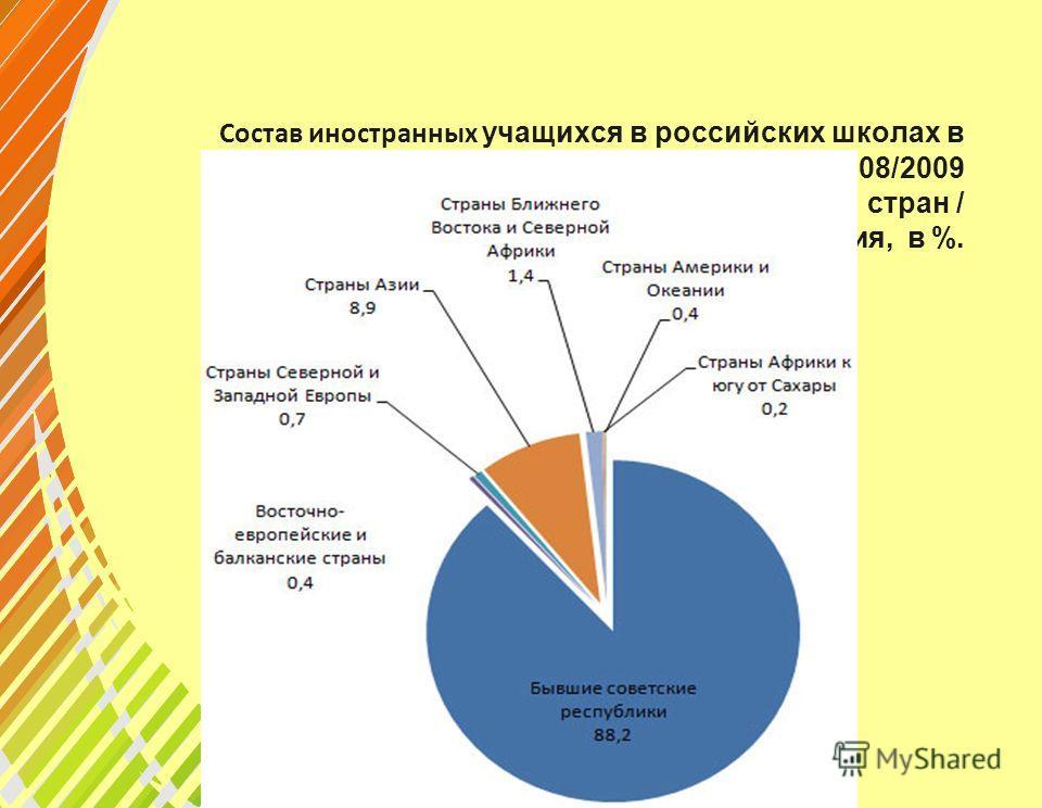 Состав иностранных учащихся в российских школах в 2008/2009 академическом году по основным группам стран / регионам происхождения, в %.