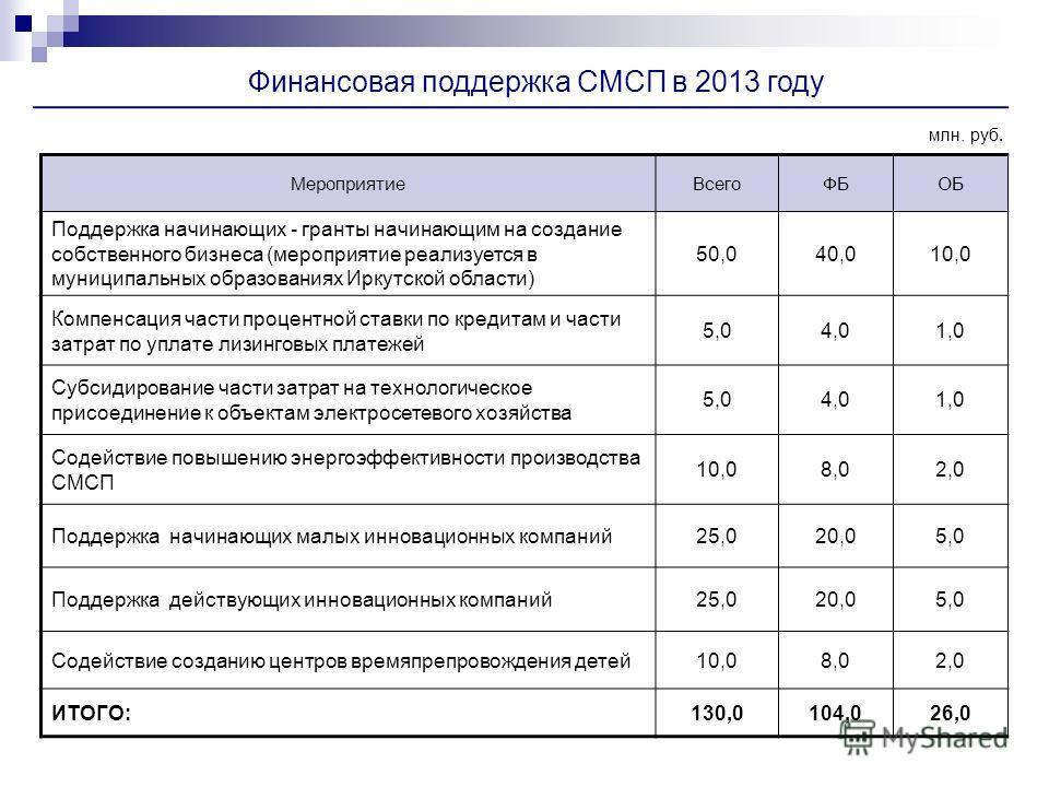 Финансовая поддержка СМСП в 2013 году МероприятиеВсегоФБОБ Поддержка начинающих - гранты начинающим на создание собственного бизнеса (мероприятие реализуется в муниципальных образованиях Иркутской области) 50,040,010,0 Компенсация части процентной ст