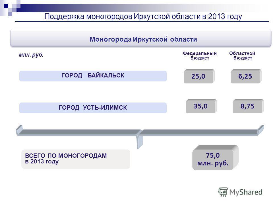 Поддержка моногородов Иркутской области в 2013 году 75,0 млн. руб. Моногорода Иркутской области 25,0 35,08,75 6,25 ГОРОД БАЙКАЛЬСК ГОРОД УСТЬ-ИЛИМСК млн. руб. Федеральный бюджет Областной бюджет ВСЕГО ПО МОНОГОРОДАМ в 2013 году