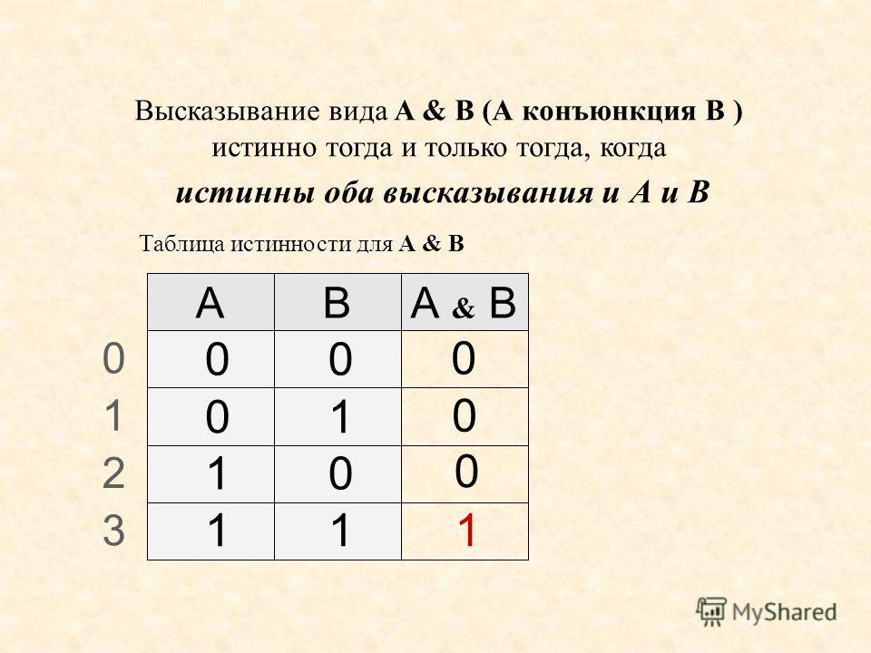 Высказывание вида A & B (А конъюнкция B ) истинно тогда и только тогда, когда истинны оба высказывания и А и B 0 1 2 3 ABА & B 1 0 00 01 10 11 0 0 Таблица истинности для А Таблица истинности для А & В