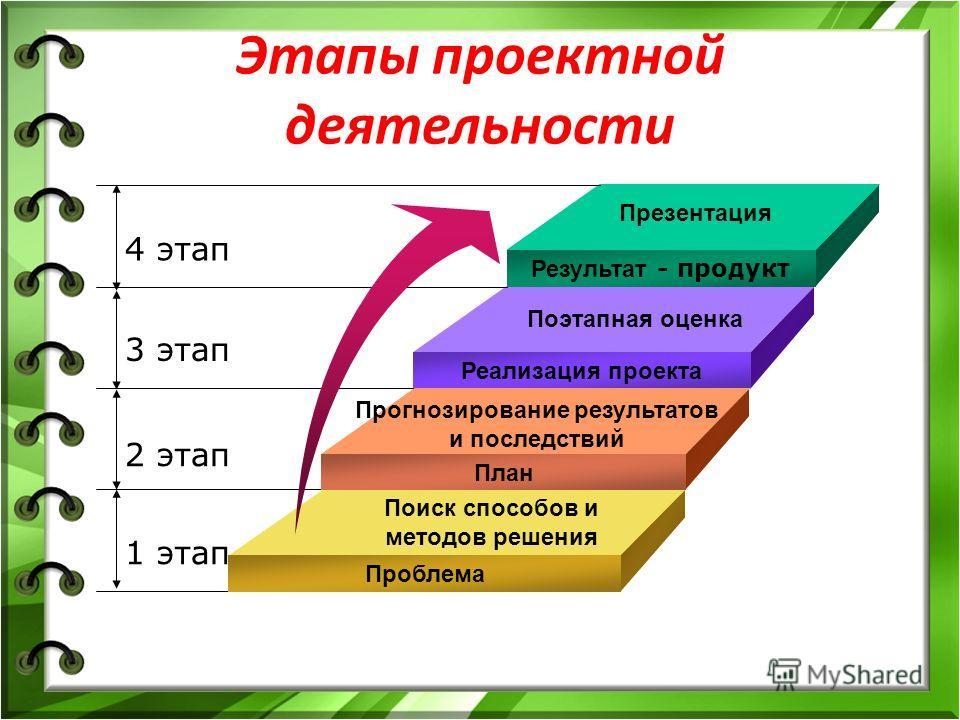 Этапы проектной деятельности Результат - продукт Реализация проекта План Проблема 4 этап 3 этап 2 этап 1 этап Поиск способов и методов решения Прогнозирование результатов и последствий Поэтапная оценка Презентация