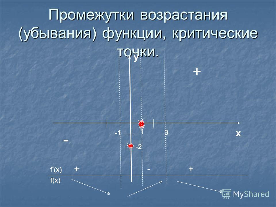 Промежутки возрастания (убывания) функции, критические точки. 1 x y -2 + - 3 f(x) +-+