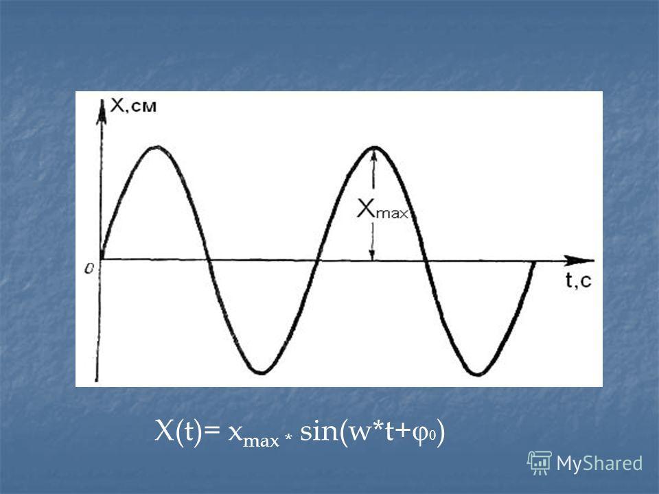 X(t)= x max * sin(w*t+ φ 0 )