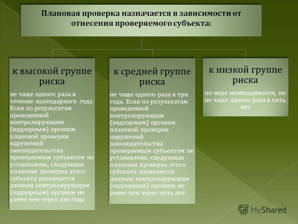 Проверка Плановая - проверкам которая проводится при ее включении в координационный план контрольной ( надзорной ) деятельности. Внеплановая - проверка, проводимая в отношении проверяемого субъекта без включения в координационный план контрольной ( н