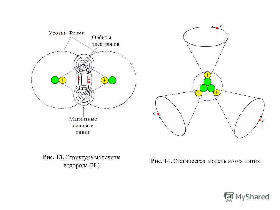 Структура молекулы водорода (Н