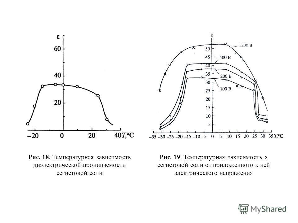 Рис. 18. Температурная зависимость диэлектрической проницаемости сегнетовой соли Рис. 19. Температурная зависимость сегнетовой соли от приложенного к ней электрического напряжения