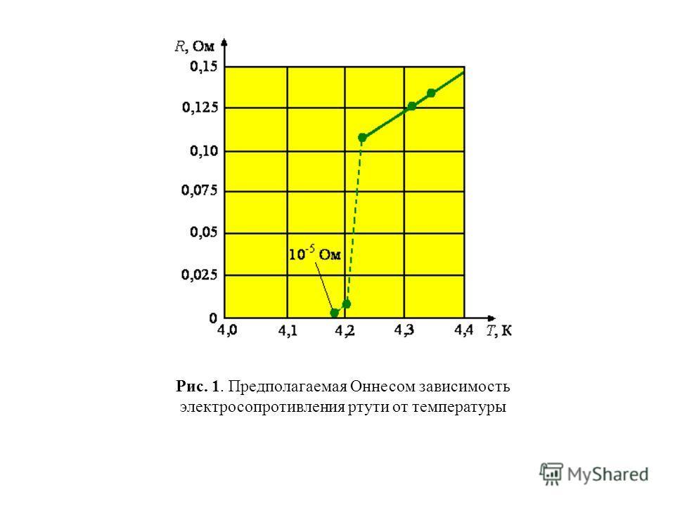 Рис. 1. Предполагаемая Оннесом зависимость электросопротивления ртути от температуры