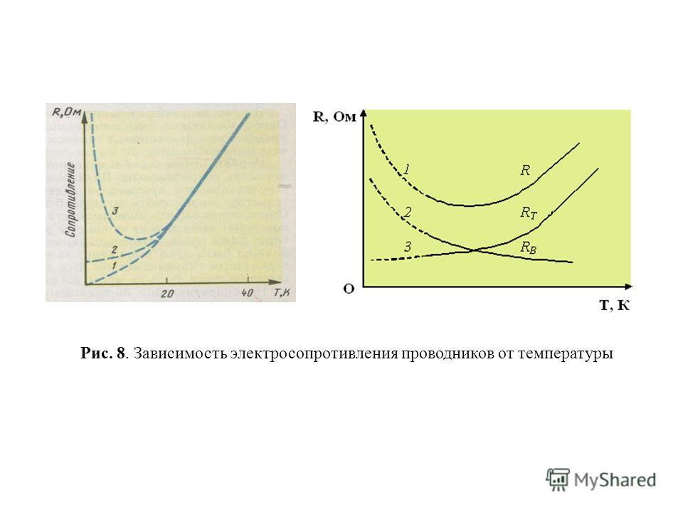 Рис. 8. Зависимость электросопротивления проводников от температуры