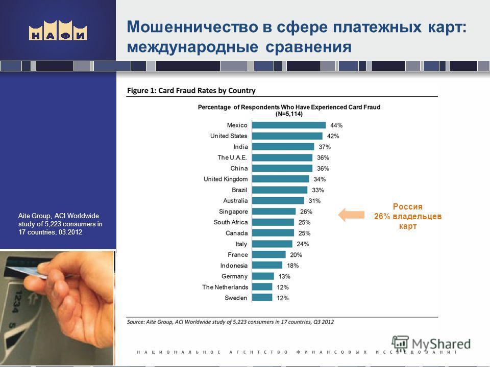Мошенничество в сфере платежных карт: международные сравнения Aite Group, ACI Worldwide study of 5,223 consumers in 17 countries, 03.2012 Россия 26% владельцев карт